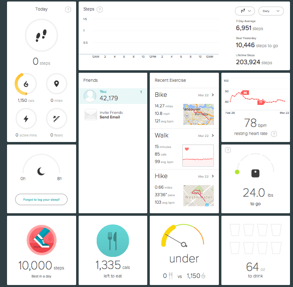Quick overview in Fitbit.com of your activities, calories, sleep, steps, etc., on your desktop