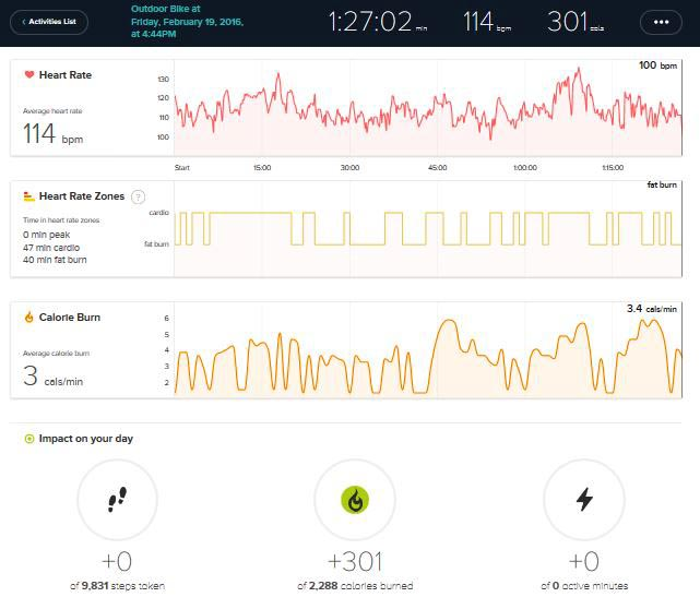 Even with an electric bike, my Fitbit Charge recorded that I still got 47 minutes of cardio and 40 minutes of fat burn! Fitbit Charge HR Wireless Activity Wristband Review
